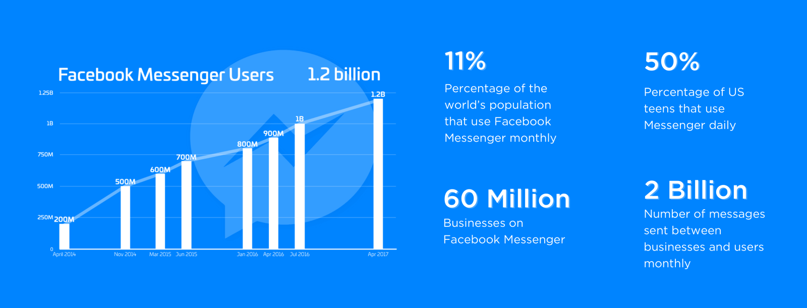 facebook messenger active users