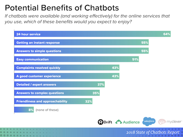 chatbots benefits