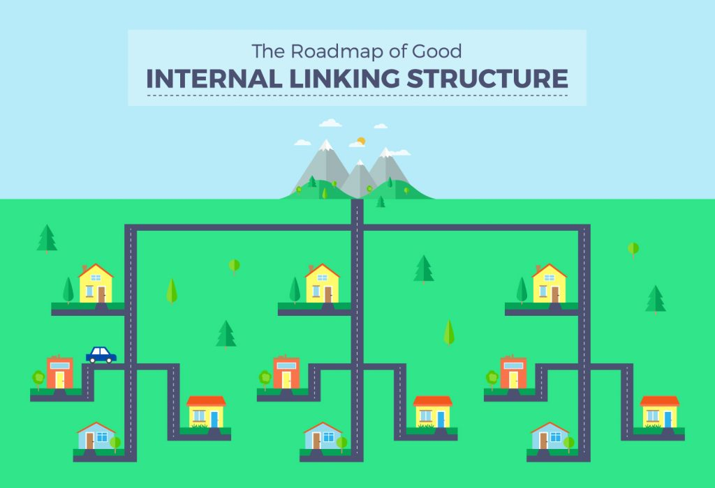 Internal Content Linking-map