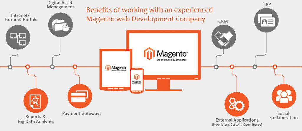 Choose Right Development Partner