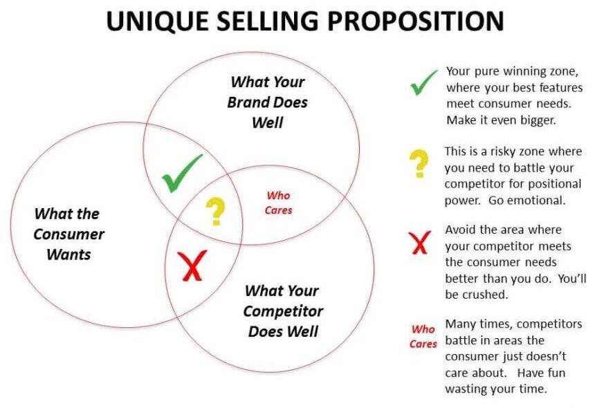 Unique-Selling-Propogation